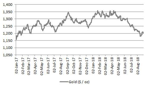 Yellow Capital UK » Blog Archive » What needs to happen for gold to